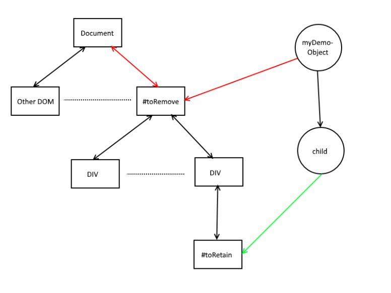 Detached DOM Diagram